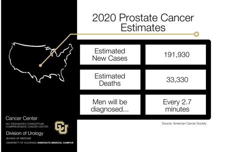 prostatecancer infographic