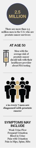 prostateinfographic